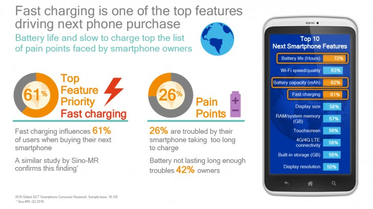 qualcomm-fast-charging