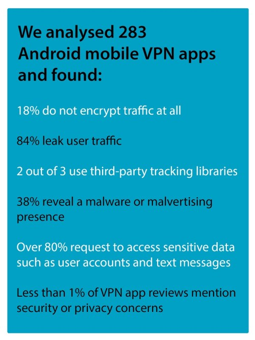 VPN Research Findings