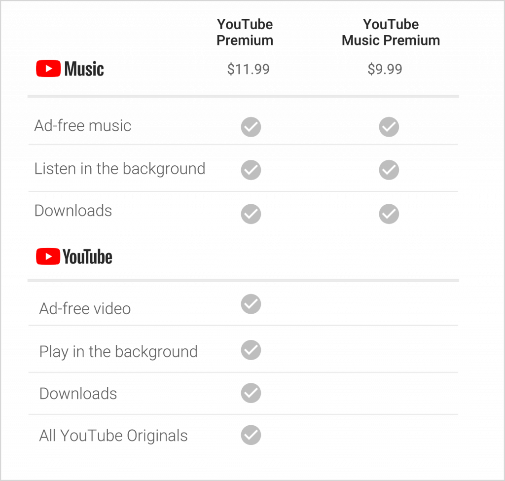YouTube launches subscription music service, renames Red YouTube Premium