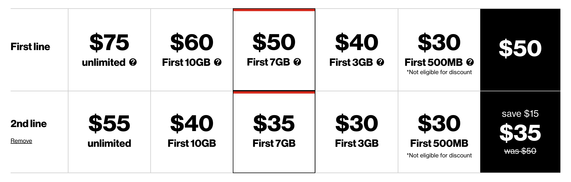 4543c794c It s worth noting that Verizon Prepaid customers receive unlimited data   each plan includes a specific