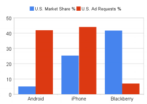 Android generates nearly the same ad requests as iPhone from a much smaller marketshare.