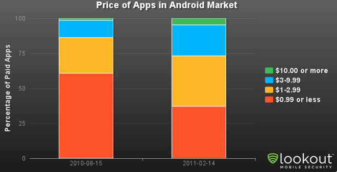 Lookout Mobile Security: Android Market to Have More Apps