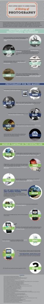 HistoryofPhotographyInfoGraphic-730x5045