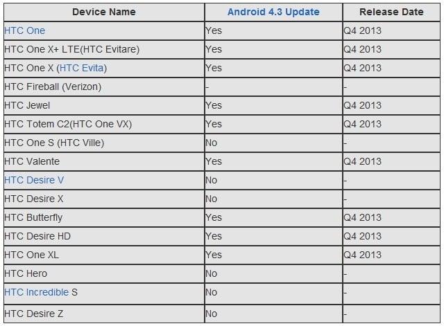 htc-43update-leaked_list