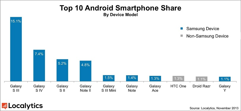 Top 10 Android Smartphone Share