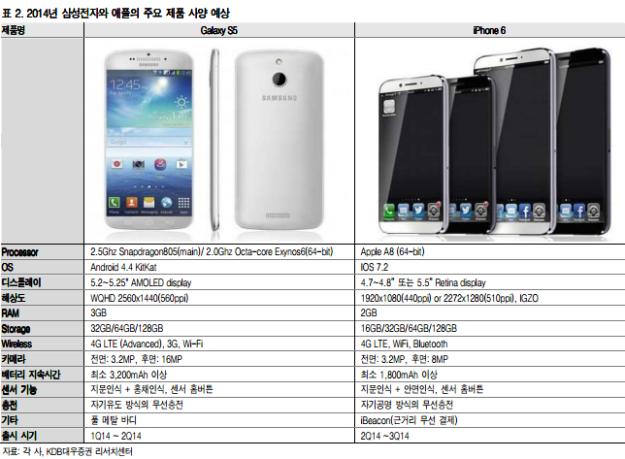 iphone-6-vs-galaxy-s5-leaks