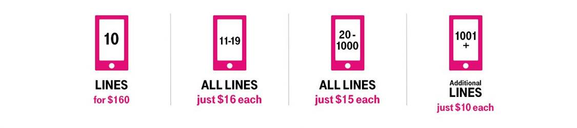 T-Mobile's Un-Carrier for Business