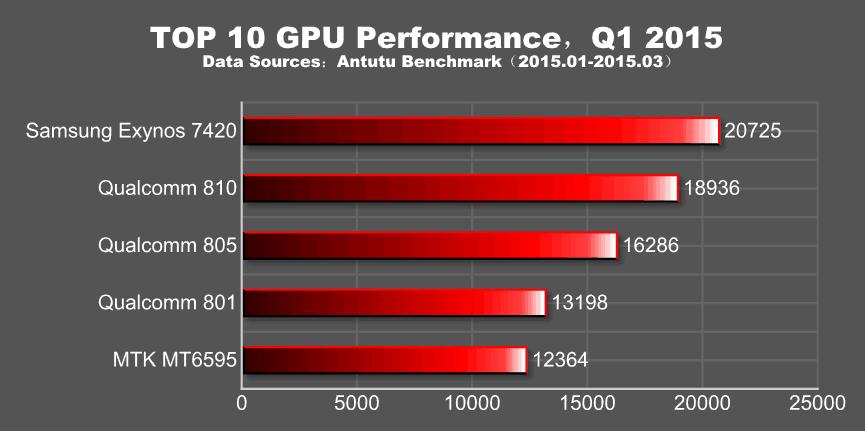 Top-10-GPU-Performance-q1-2015