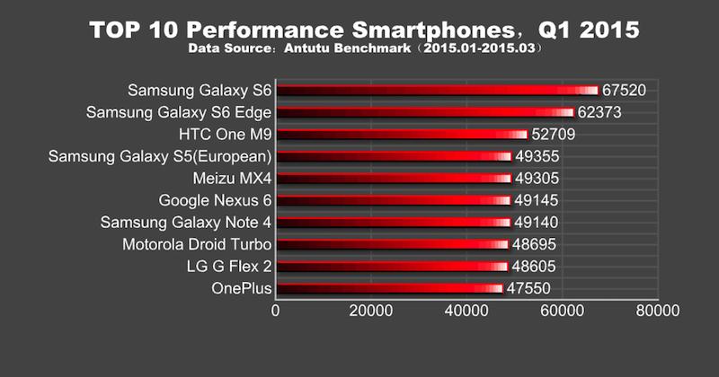Top-10-Performance-Smartphones