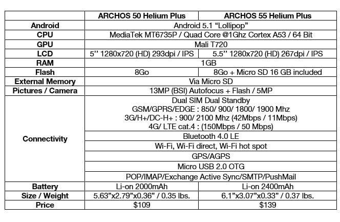 ARCHOS-Helium-Plus-Specs