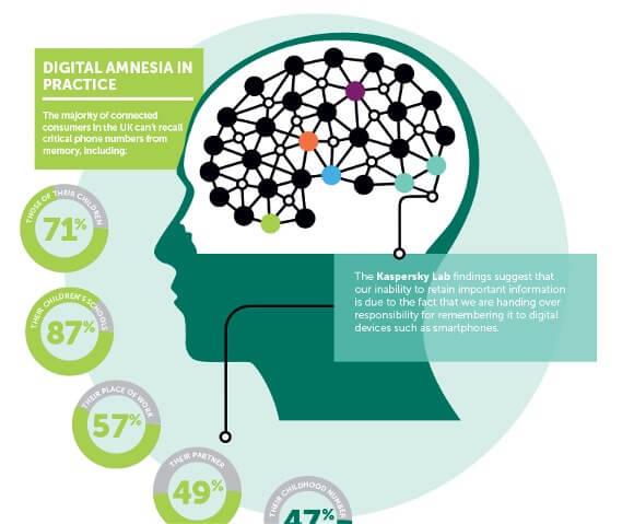 digital-amnesia-figures