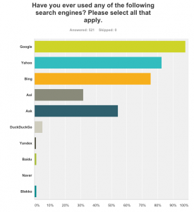 Search-Engines-Used
