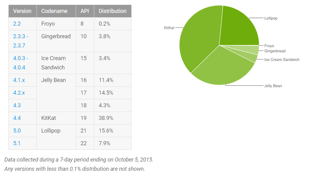 android_os_distribution