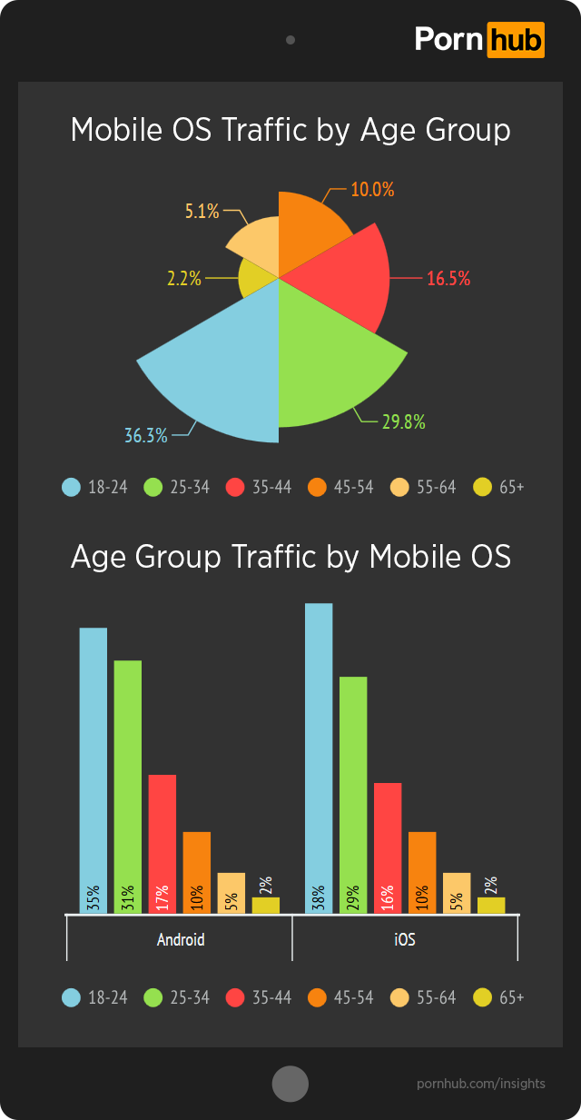pornhub-insights-ios-android-age-traffic