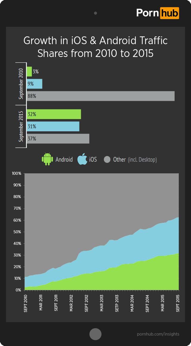 pornhub-insights-ios-android-growth-2010-2015