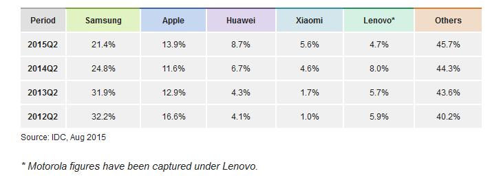 smartphone sales figures