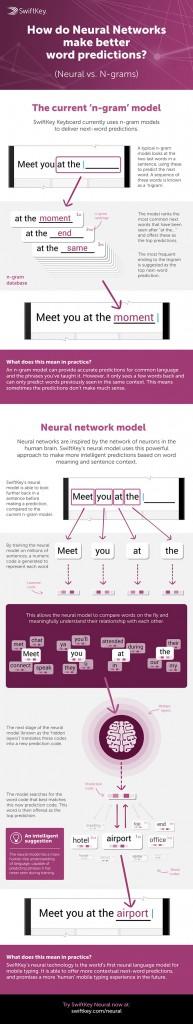swiftkey neural alpha neural-net-infographic