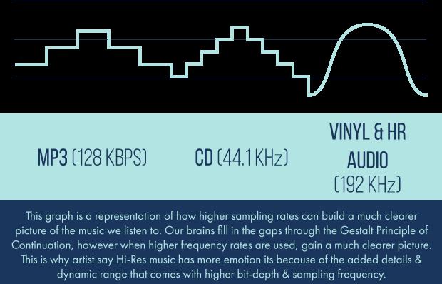 hi-res audio graphic