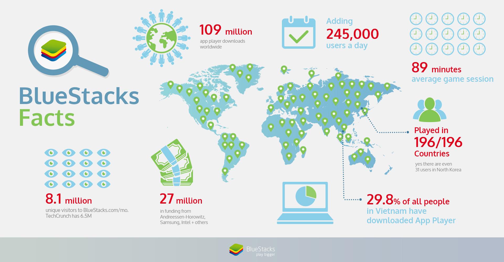 BlueStacks_Infographic