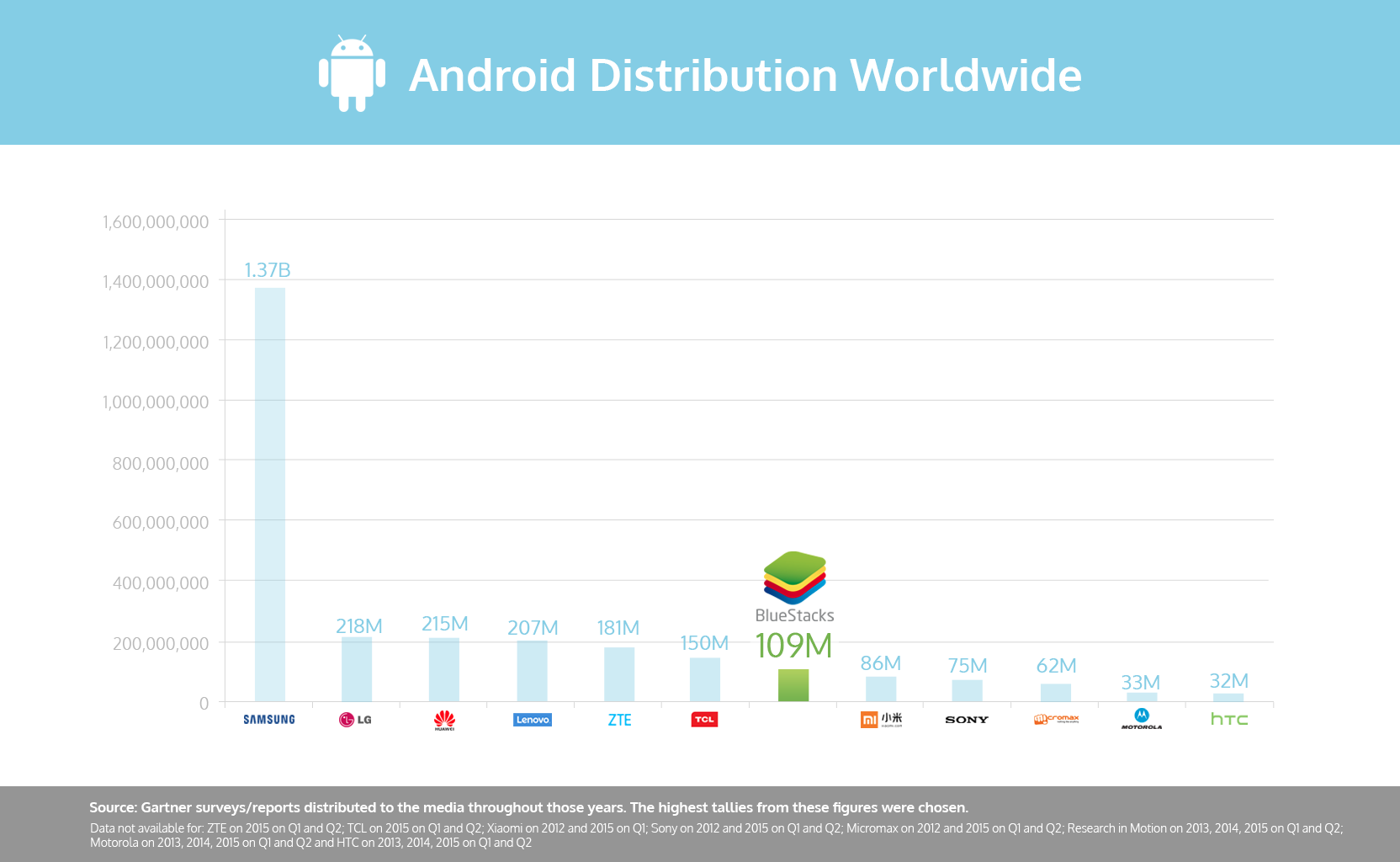 Top_Android_Footprint_Worldwide