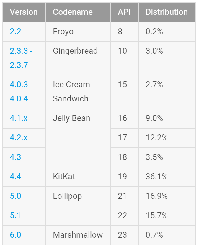 Android distribution stats provided by developer.android.com