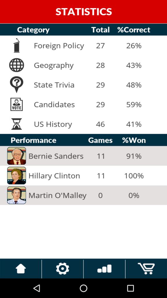 political run scores