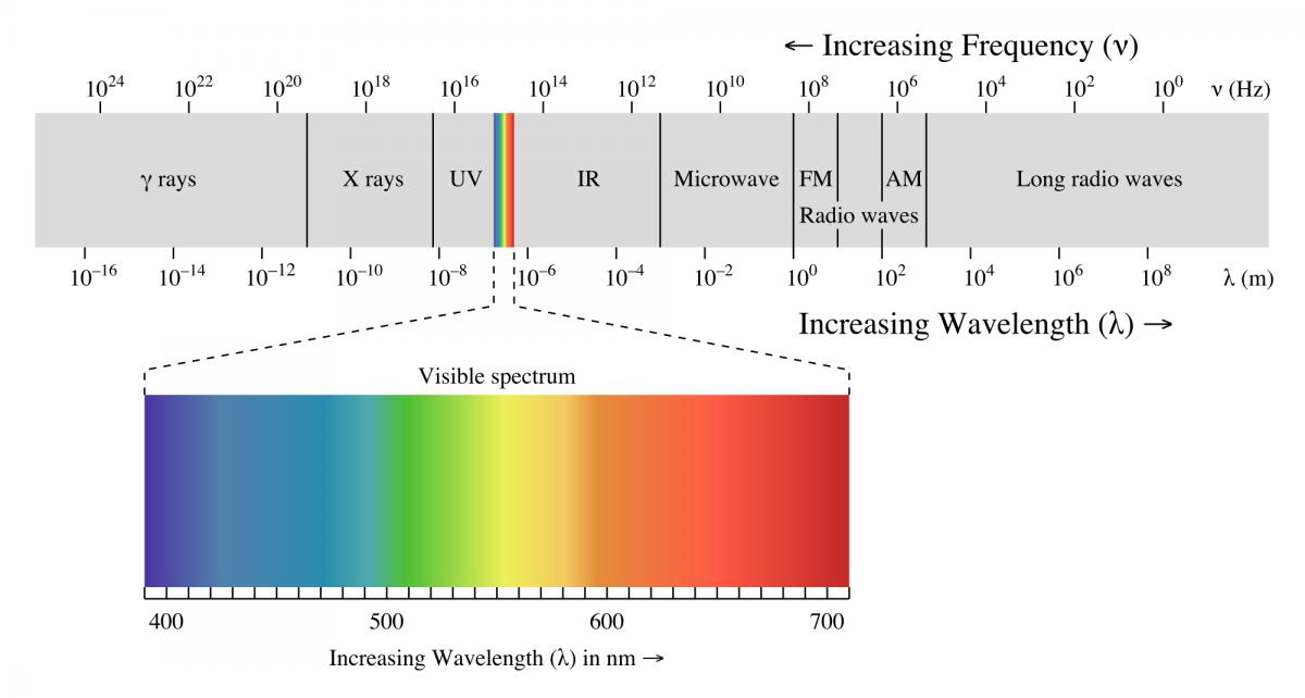 electromagnetic_spectrum-1200x642