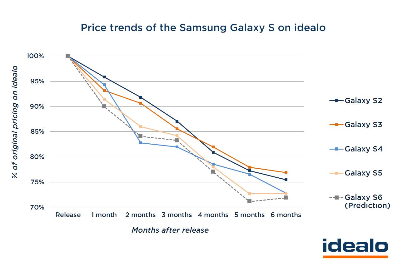 Preisentwicklung-Samsung-Galaxy_UK