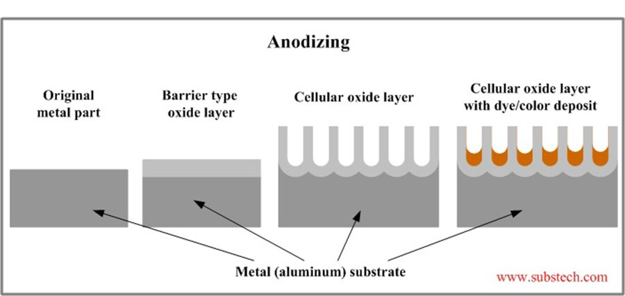 anodizing-aluminum-diagram