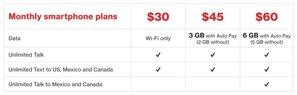 Verizon prepaid data structure