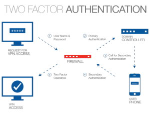 two-factor-authentication-diagram.png.cf