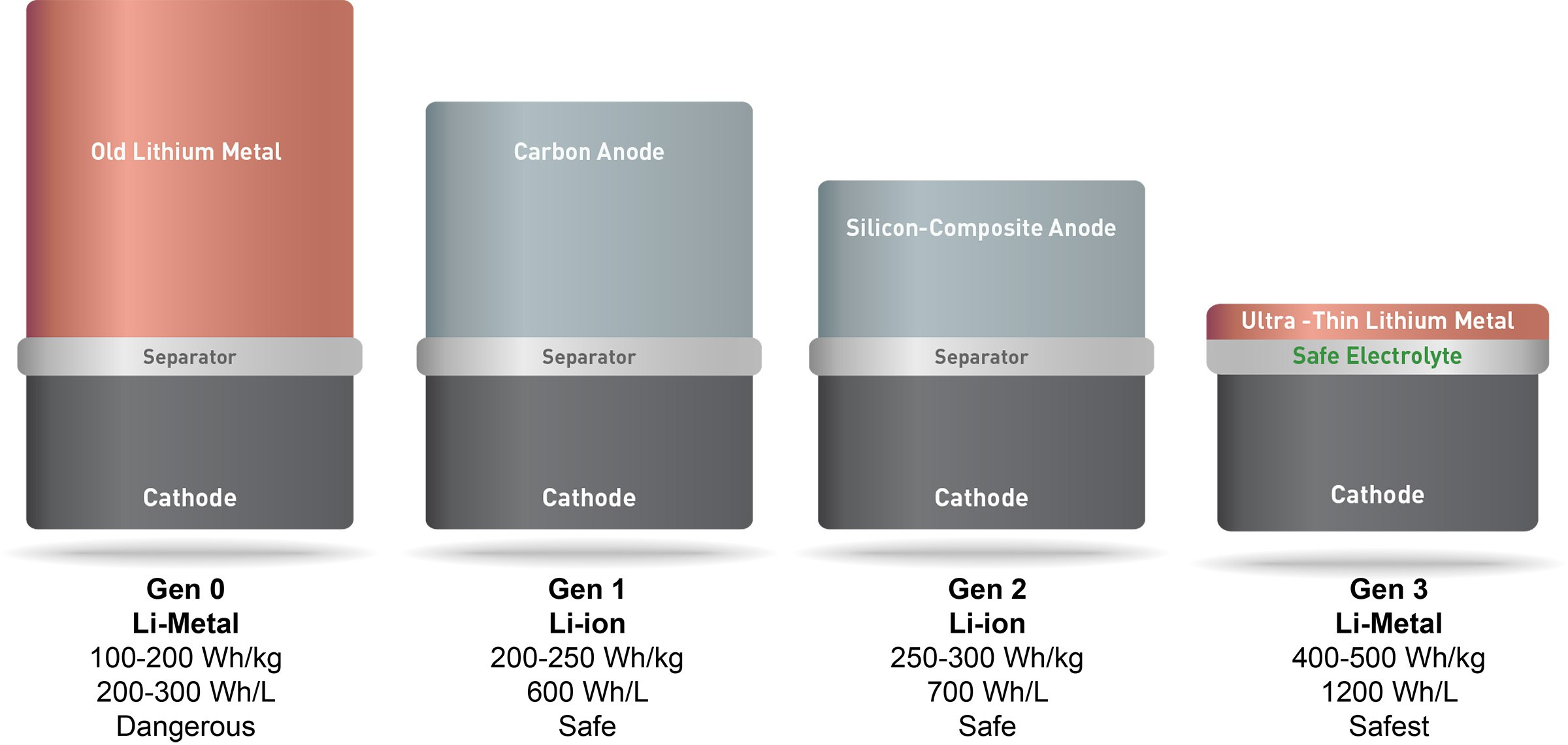 SolidEnergy Systems