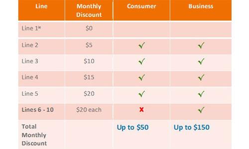 att_rate_go_phone_chart