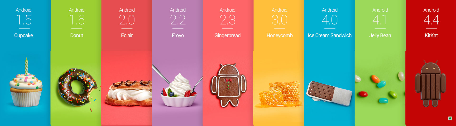 Android Timeline