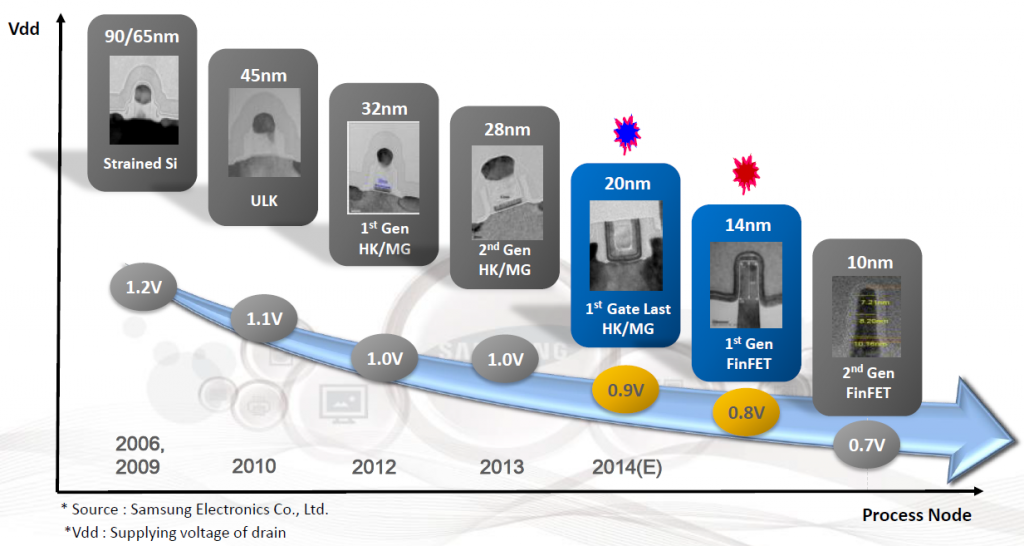samsung_analyst_day_9_die_shrinks_roadmap