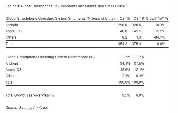 smartphone-marketshare-in-q3