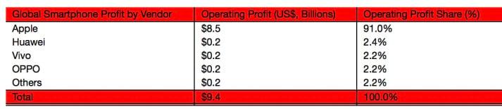smartphone-profit-q3