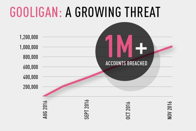 the-growing-threat-of-gooligan