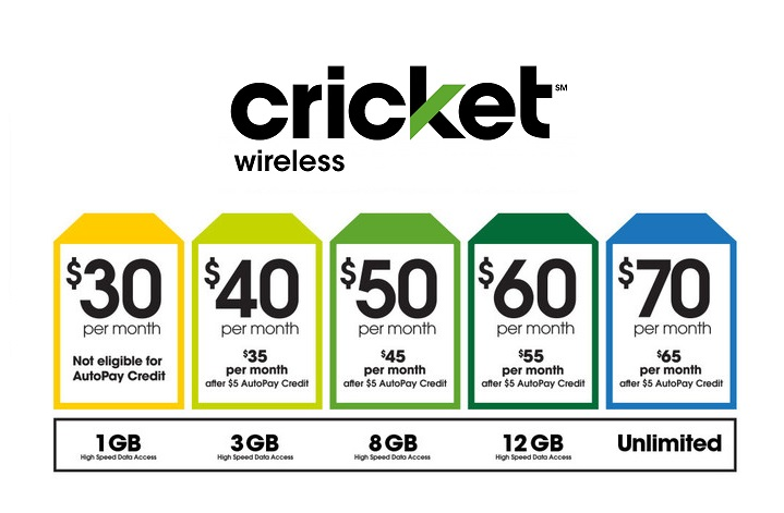 Cricket Wireless beefs up some of its data plans, prices