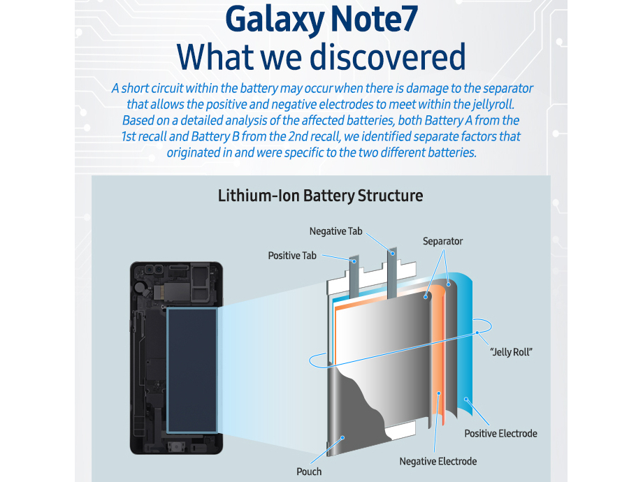 Galaxy Note7 Results 1