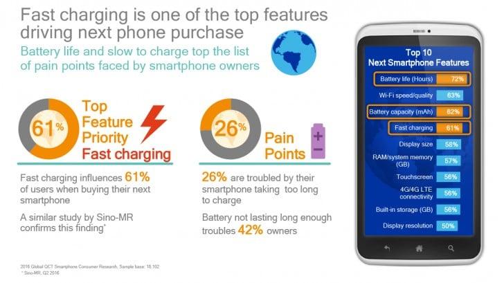 qualcomm-fast-charging
