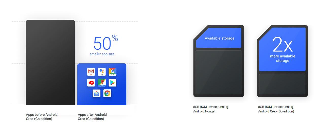 Android Go Storage