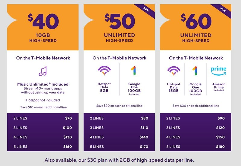 Metro by T-Mobile to be the first prepaid brand to offer 5G service