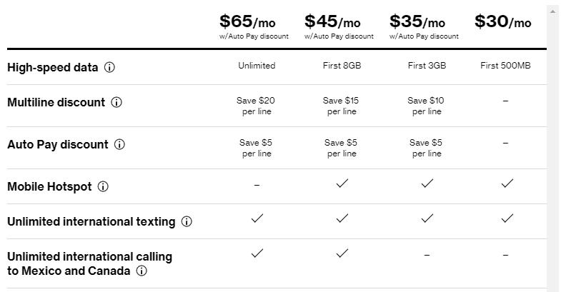 Get to Know: Verizon Prepaid
