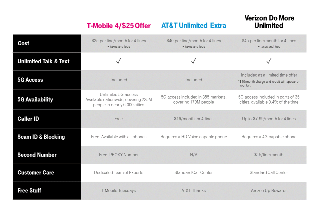 Carrier Comparison from T-Mobile